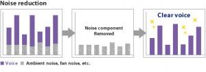 Störgeräusch Reduzierung